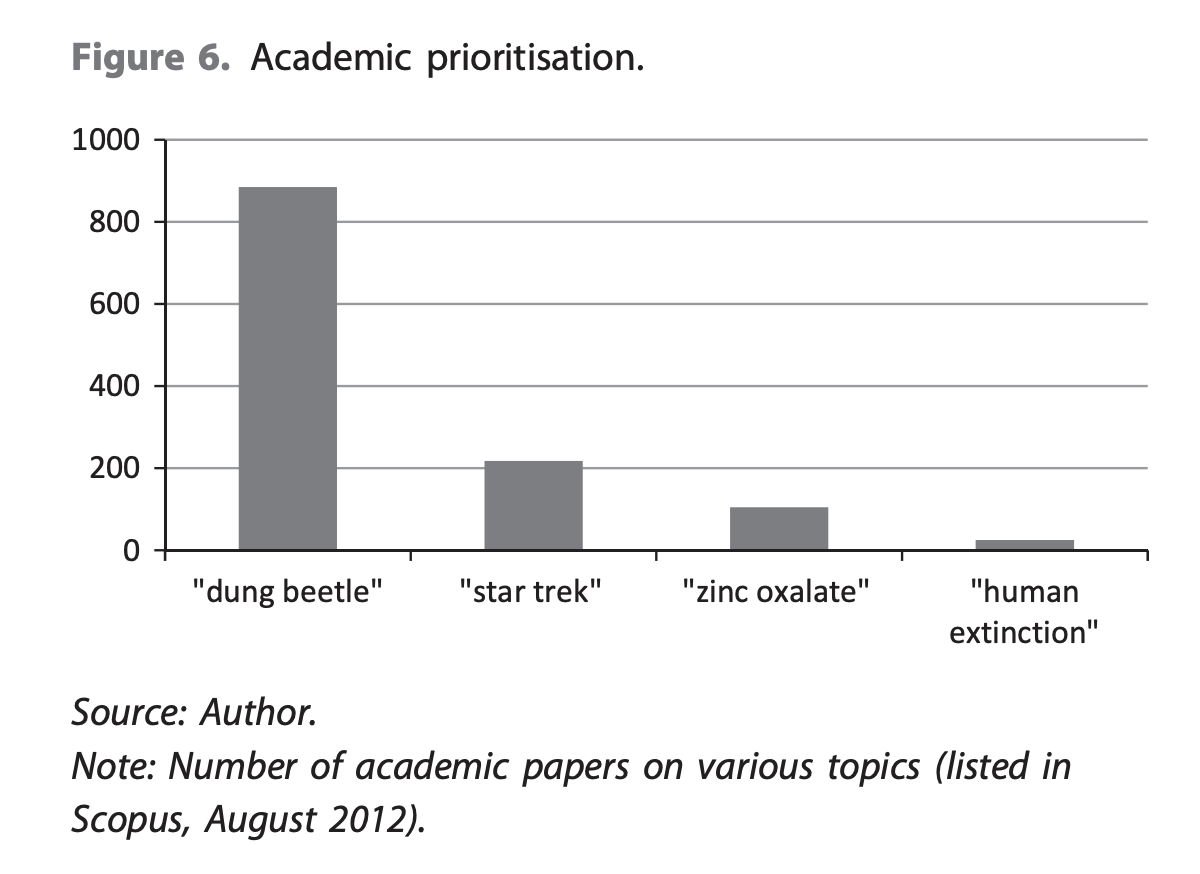 Graph showing number of academic papers per topic